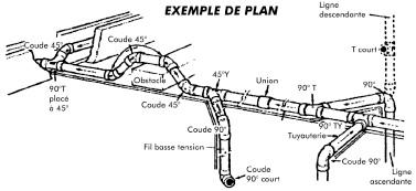 Plan de réseau PVC