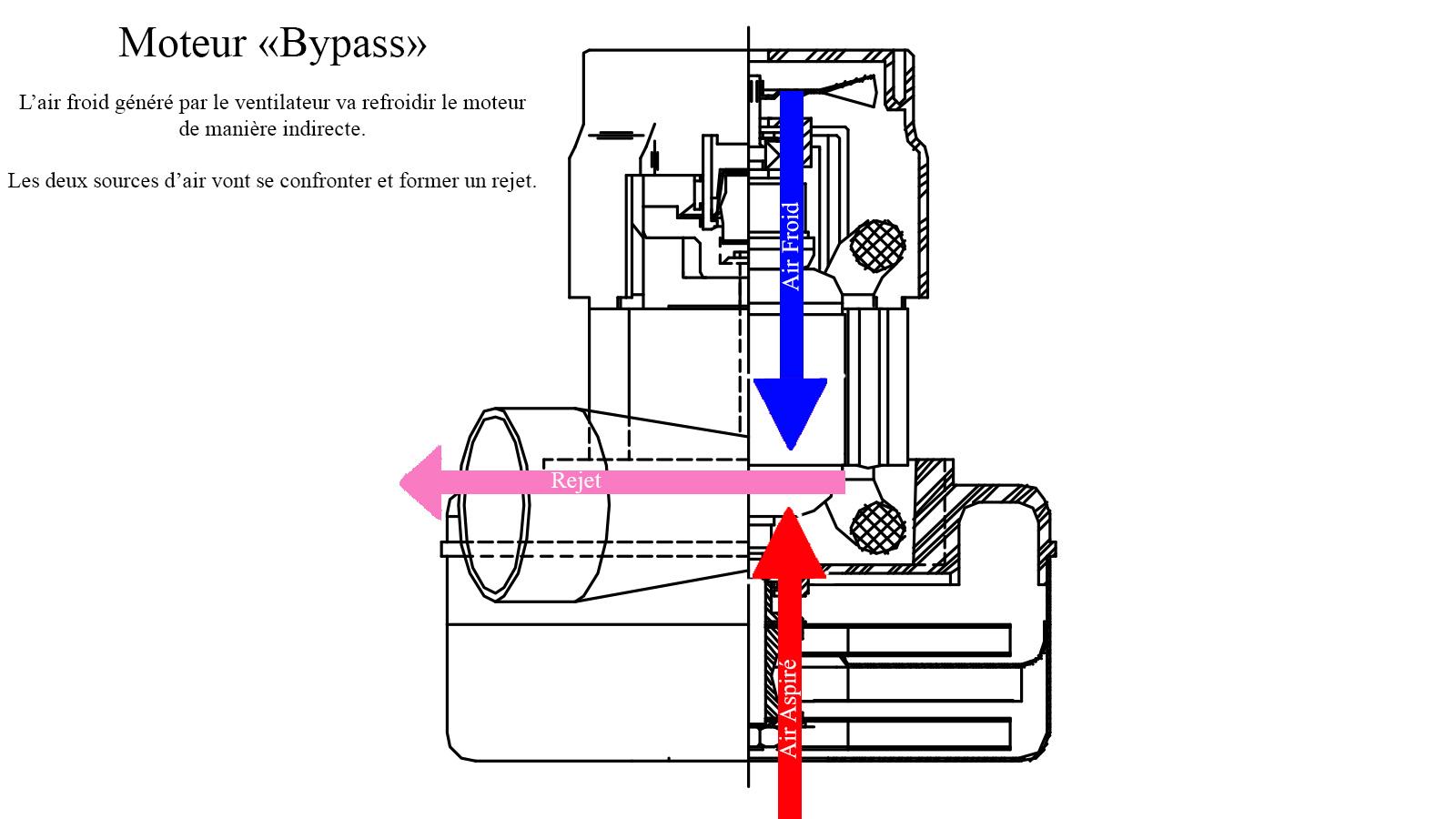 Schéma moteur bypass