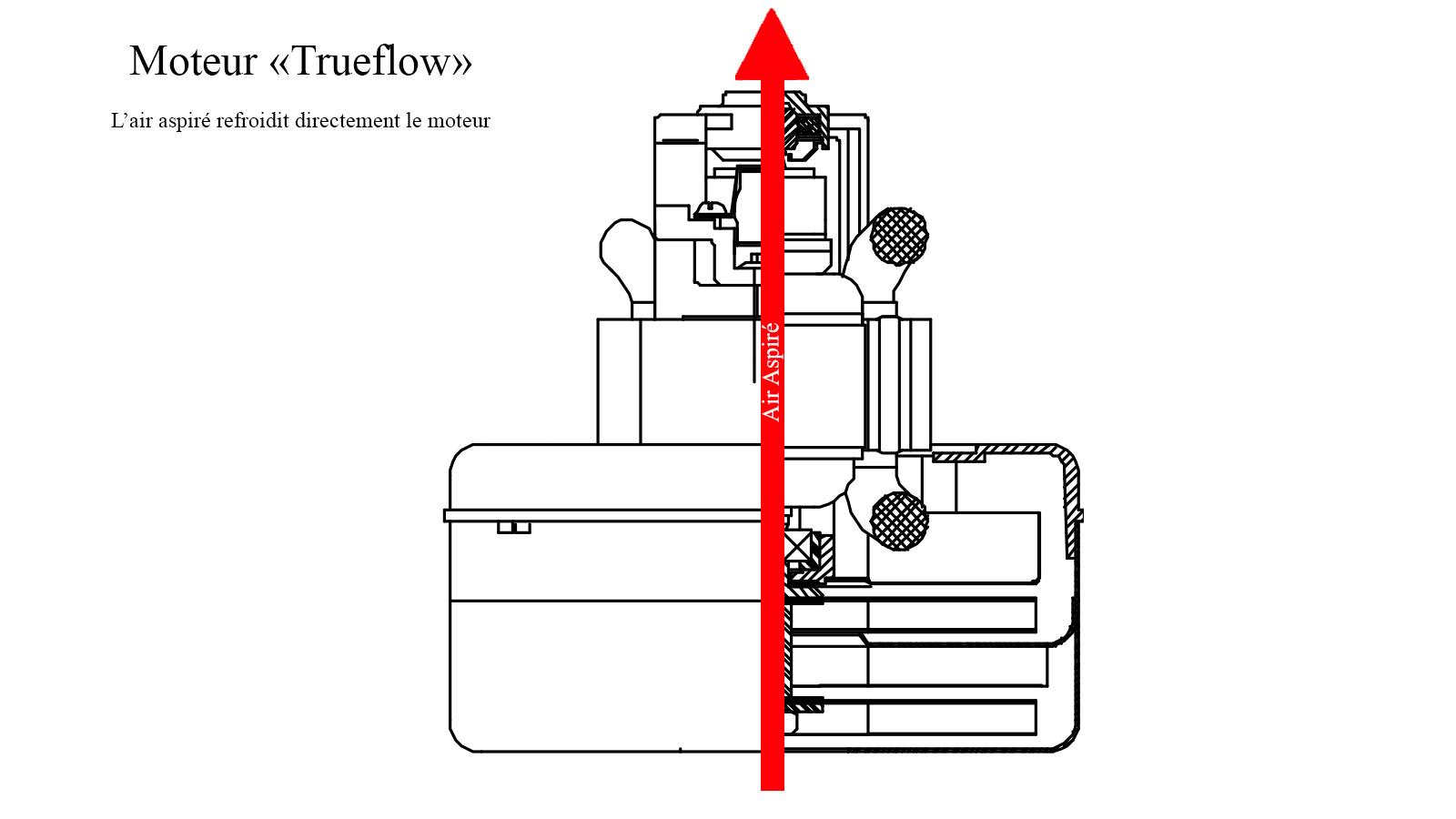 Schéma moteur trueflow